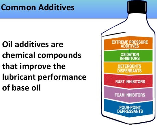 0W-20 Synthetic Oils Guide